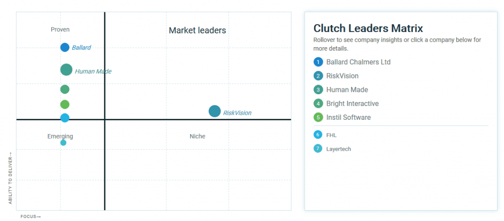 Clutch market leaders