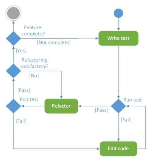 Dev Testing2