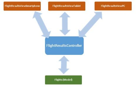 Flightresults