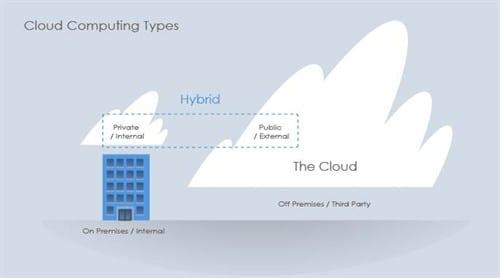 BC Cloud Diagram 01