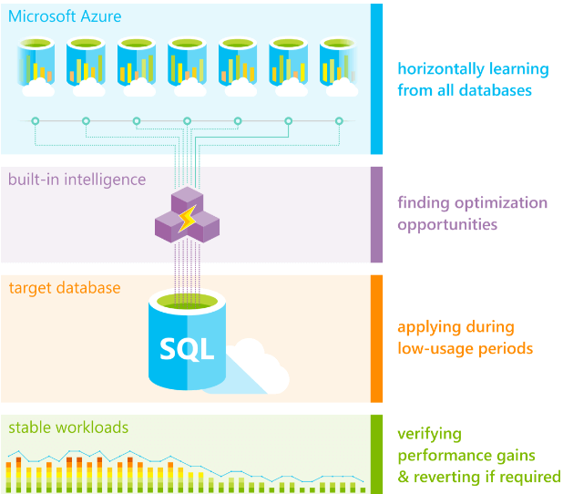 Azure SQL Database Vs SQL Server | Database Tuning Advisor