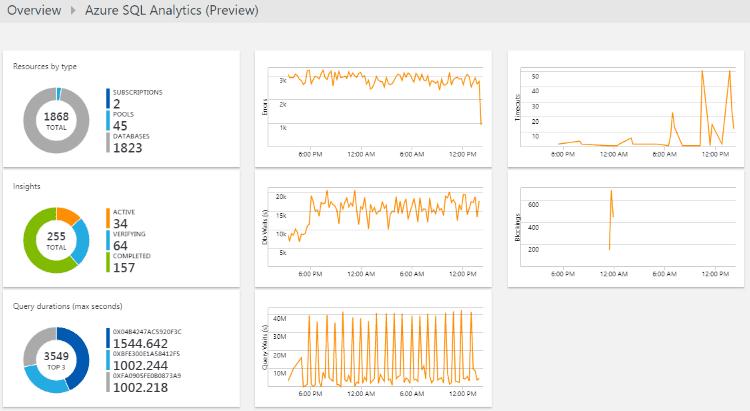 Azure SQL Database Vs SQL Server | Intelligent Insight