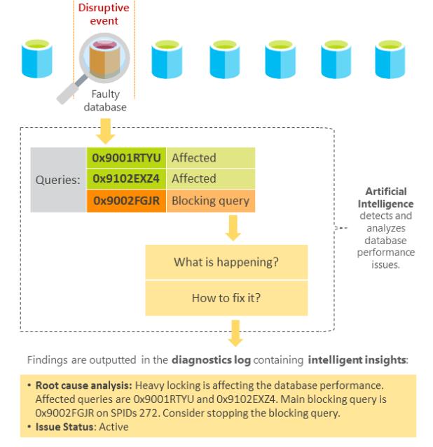 Azure SQL Database Vs SQL Server | Azure SQL Analytics real time