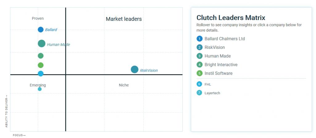 Clutch market leaders