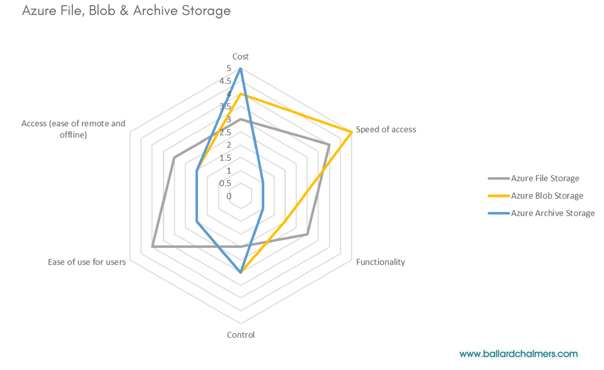 Moving Files to the Microsoft Cloud | Azure File, Blob & Archive Storage matrix