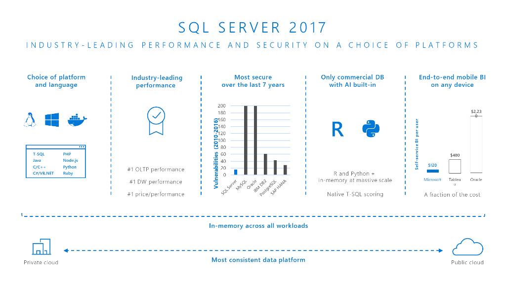 SQL Server 2017 | Data Platform