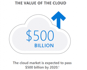 White Paper | Myths About Moving to the Cloud