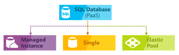 Azure SQL Database Managed Instance | Deployment options