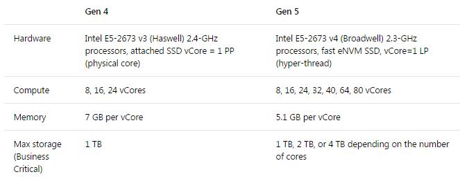 Azure SQL Database Managed Instance   Hardware generations