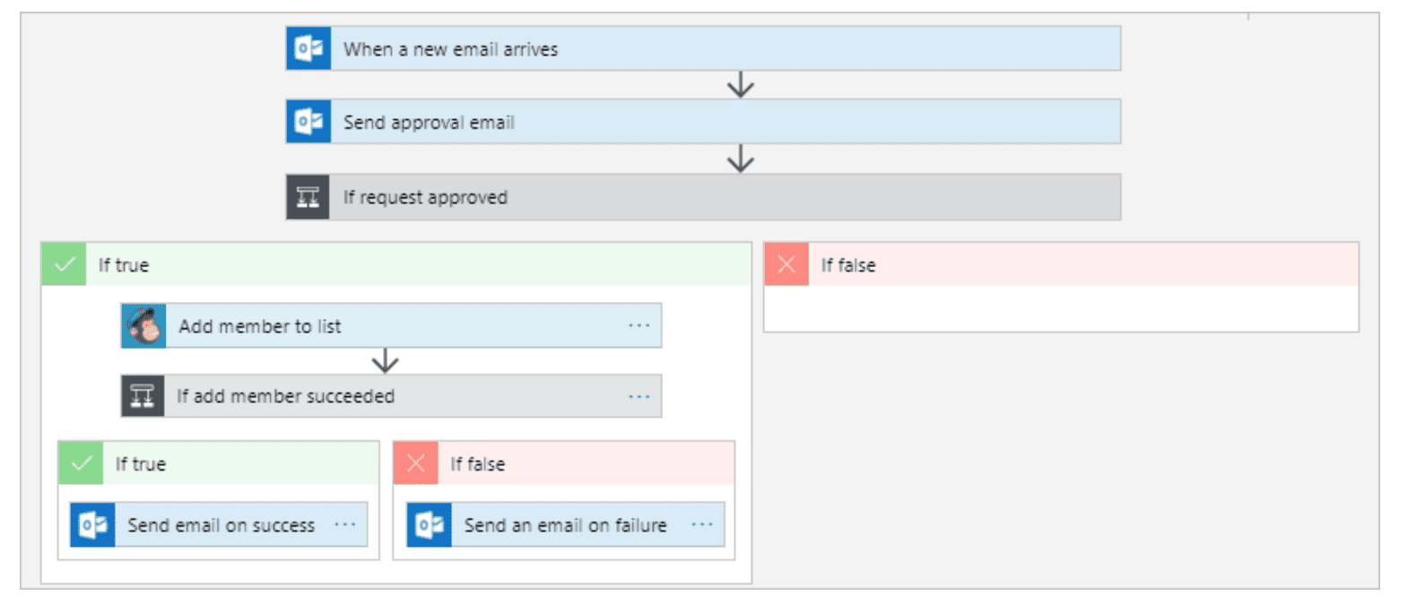 Simple Email Approval Workflow