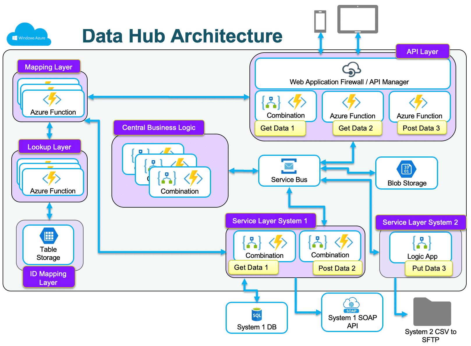 Data Hub Architecture