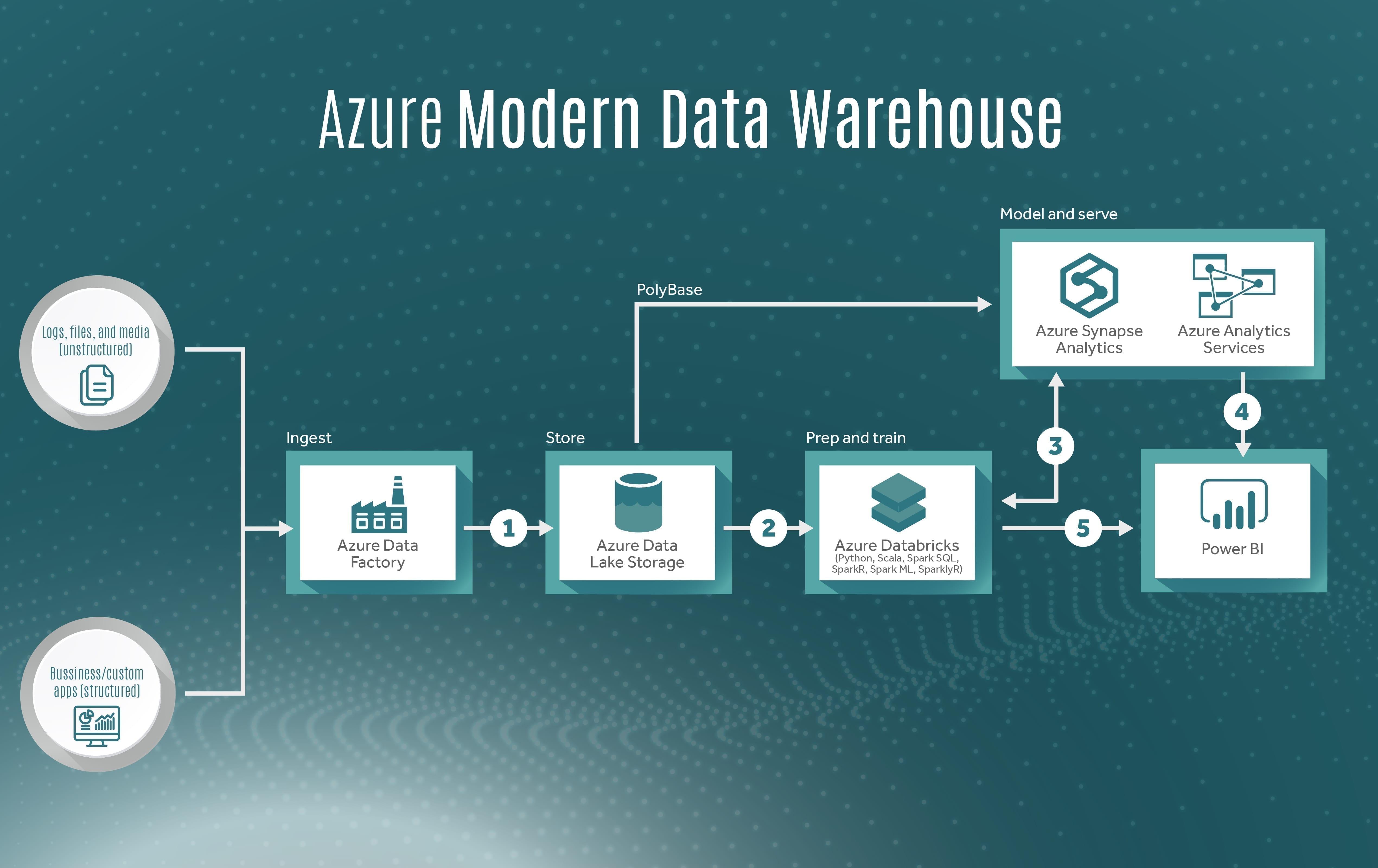 Azure Modern Data Warehouse