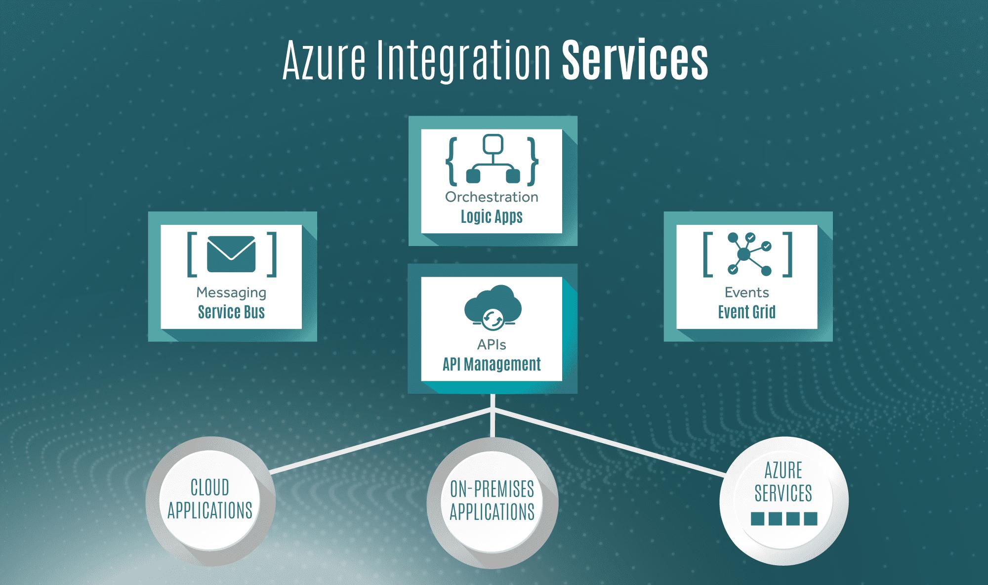 Azure Integration Services