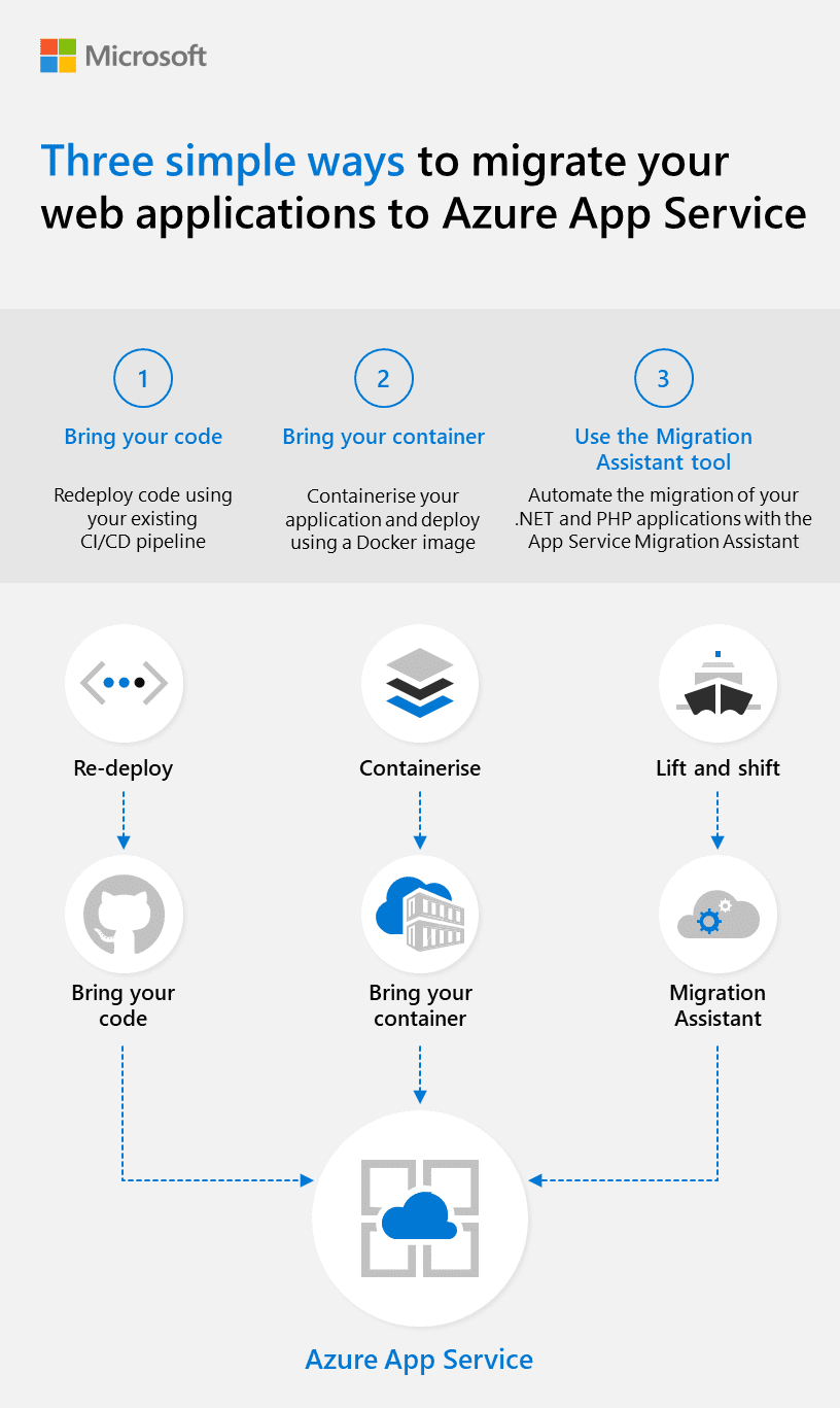 Migrating to Azure App Services