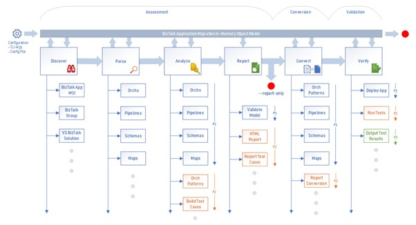 BizTalk Migrator/Azure Integration Migrator Process