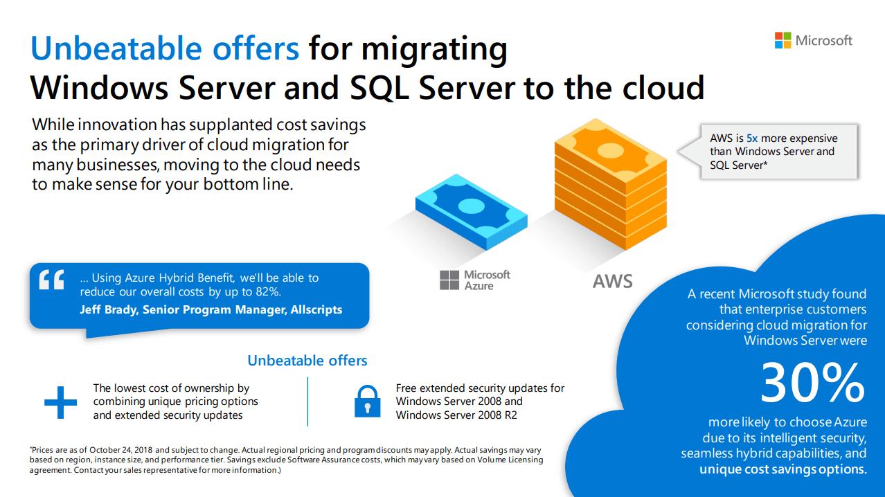 Azure SQL cost benefits