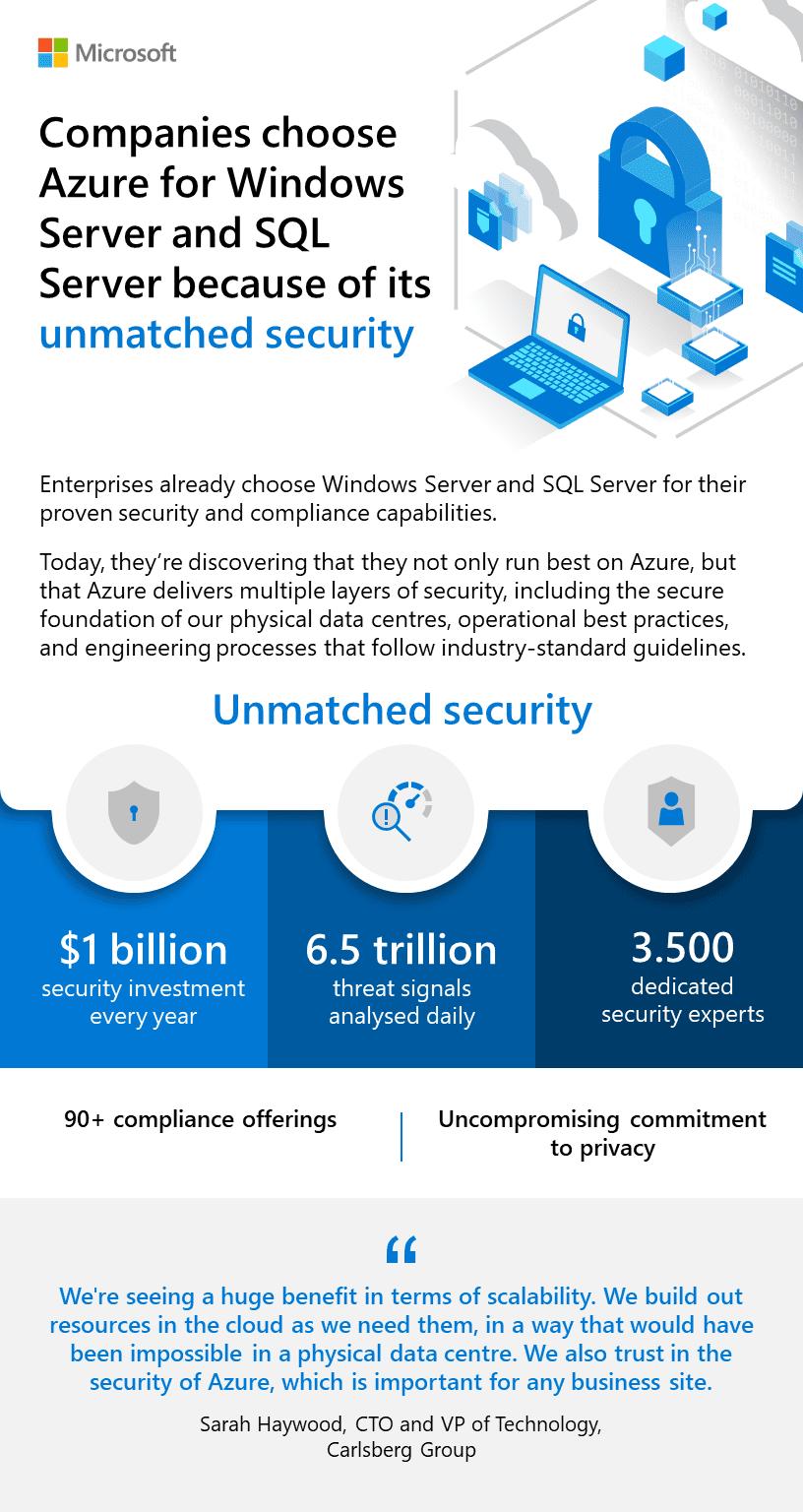 Azure SQL Security