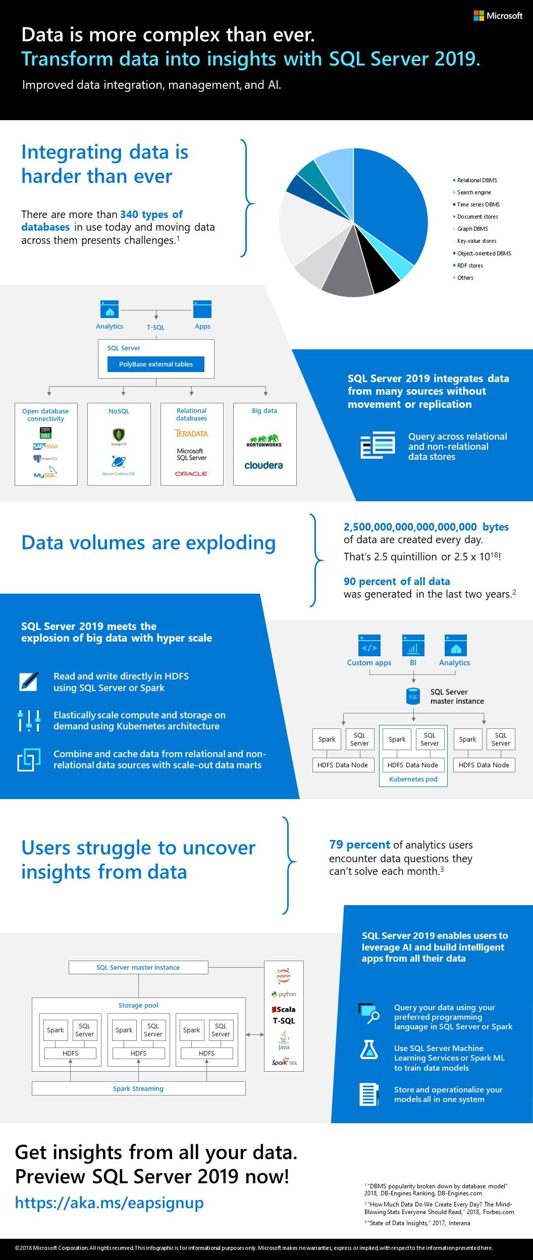 Upgrade SQL Server 2012 to 2019